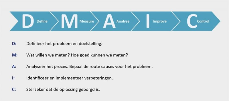 Process Mining en Lean Six Sigma