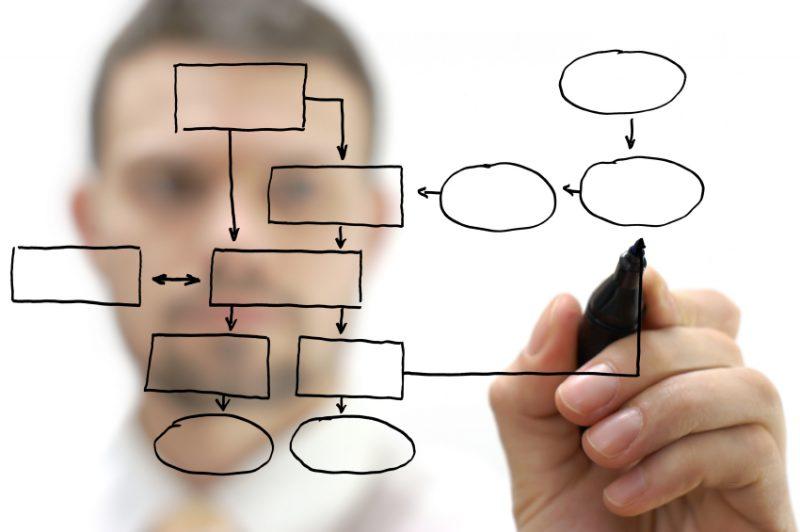 Process Mining: dé hulp bij procesbeschrijvingen