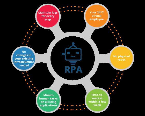 Process Mining en RPA