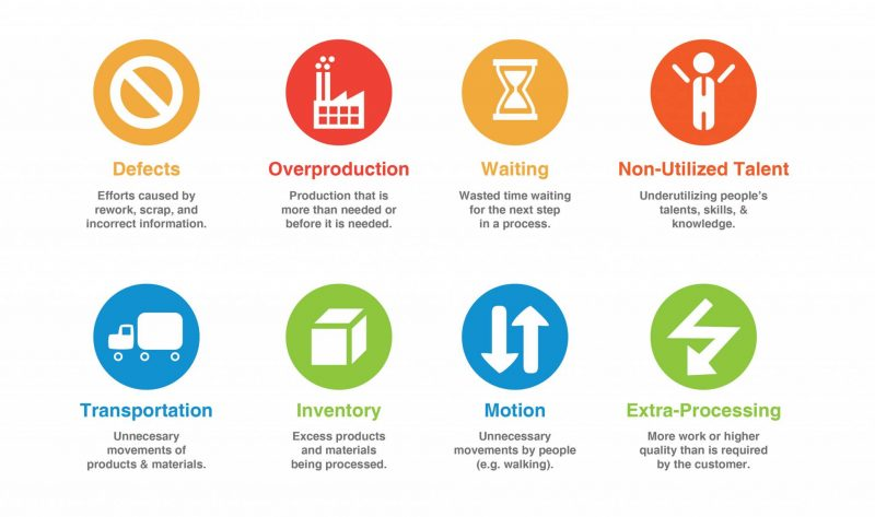 Voordelen van Process Mining