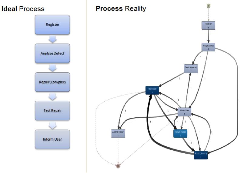 RPA en Process Mining